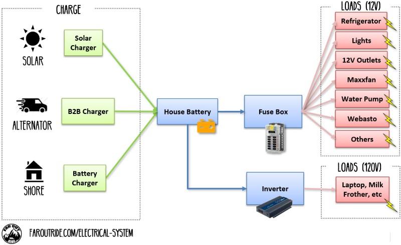 Diy Camper Van Wiring Diagram: Electrical System: Build Guide for DIY Camper Van Conversion rh:faroutride.com,Design