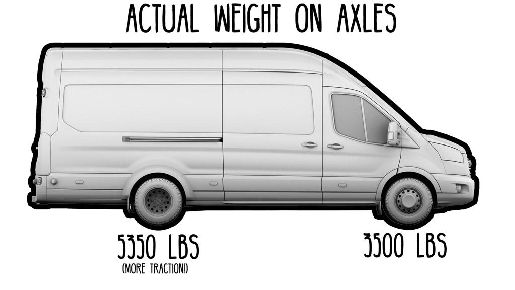 Axle Weight Traction
