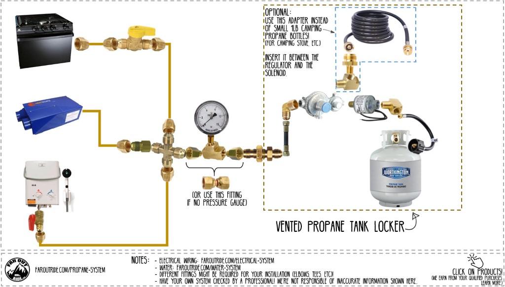 diy builder's package: all diagrams & tutorials   faroutride  faroutride.com